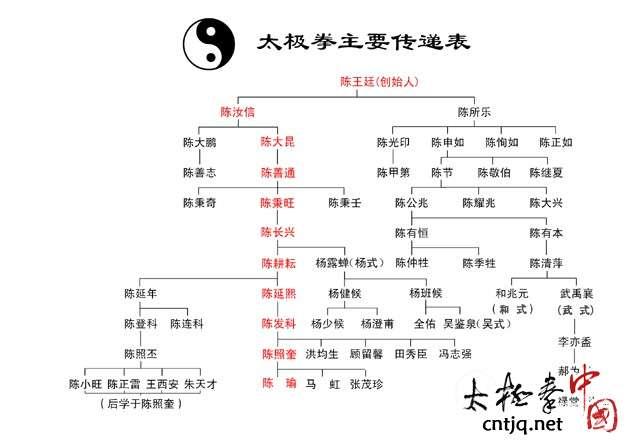 杨式太极拳的形成与发展